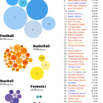 Forbes' 50 Most Valuable Pro Sports Teams By Social Media Presence [INFOGRAPHIC]