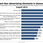 Popular Creative Advertising Elements, August 2013 [CHART]