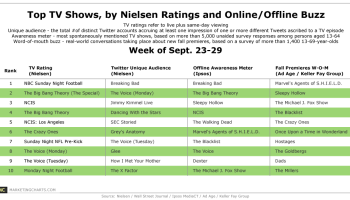Twitter Buzz & TV Ratings [CHART]