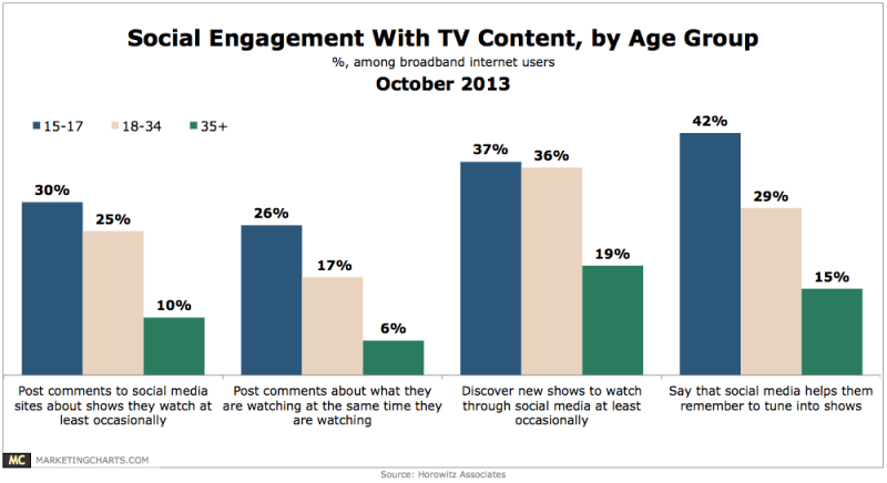 Chart - Social Engagement With TV By Age Group