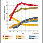 Unique Visitors Per Year To Top Social Media Sites, 2008-2015 [CHART]