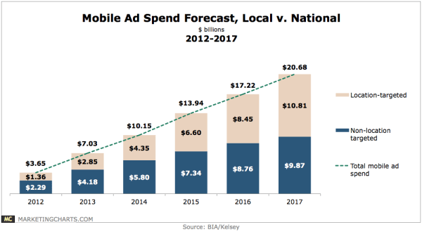 Local vs National Mobile Ad Spending Forecast, 2012-2017 ...