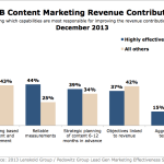 Primary B2B Content Marketing Revenue Drivers, December 2013 [CHART]