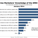Enterprise Marketers' Knowledge Of SMB Market, January 2014 [CHART]