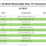 10 Most Memorable TV Ads Of 2013 [TABLE]