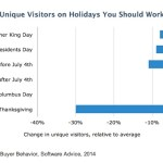 B2B Buyers' Website Visits During Holidays [CHART]