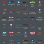 Google Suggest Results For Major Brands [INFOGRAPHIC]
