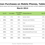 Most Common Purchases On Mobile Phones, Tablets & PCs, March 2014 [TABLE]