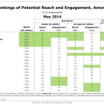 Ad Channel Rankings By Reach & Engagement Among Millionaires, May 2014 [TABLE]