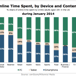 Share Of Time Spent Online By Device & Content, January 2014 [VIDEO]