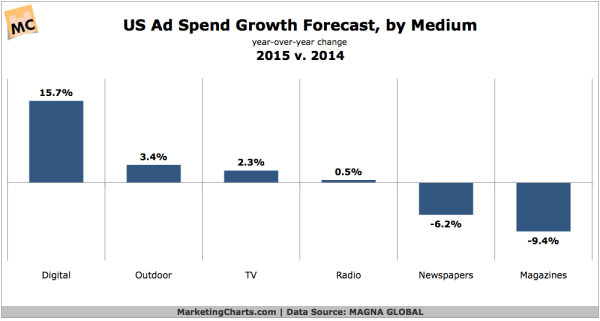 US Ad Spending Forecast By Medium, 2014 vs 2015 - CHART