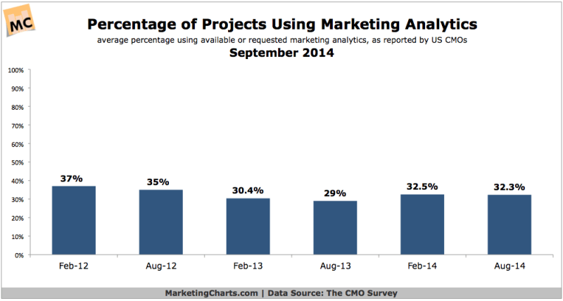 Percent Of Projects Using Marketing Analytics, September 2014 [CHART]