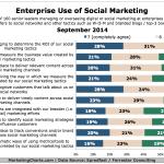 Enterprise Use Of Social Media Marketing, September 2014 [CHART]
