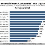 Media & Entertainment Companies' Top Online Priorities, November 2014 [CHART]
