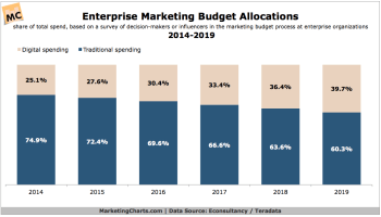 large enterprises online budgets by technology chart