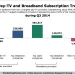 Pay TV & Broadband Trends, Q3 2014 [CHART]