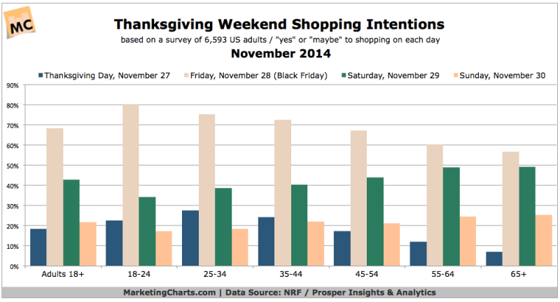 2014 Thanksgiving Weekend Shopping Intentions [CHART]