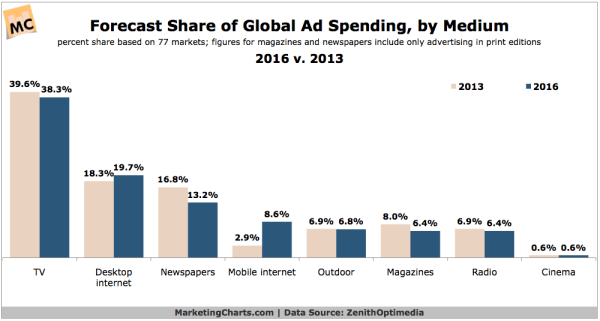 Global Ad Spend Share Forecast, 2013 vs 2016 - CHART