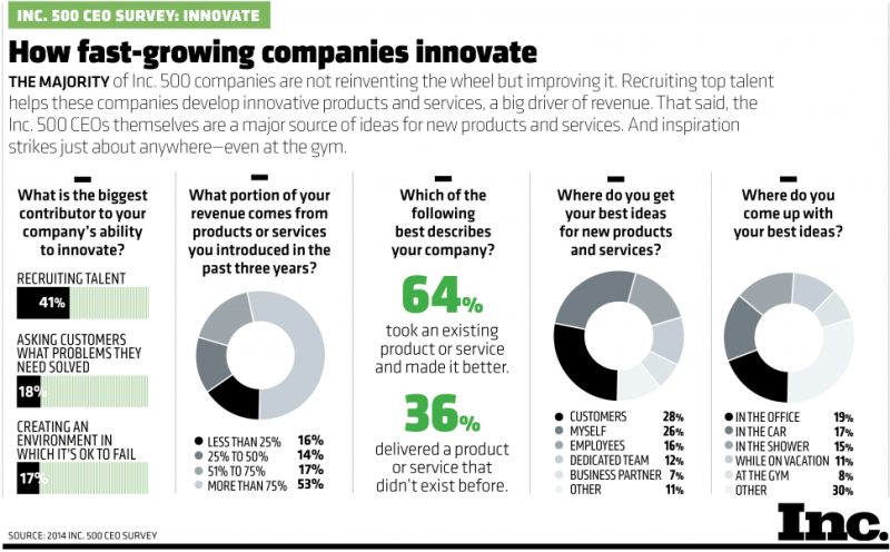 CEOs' Views On Innovation [INFOGRAPHIC]
