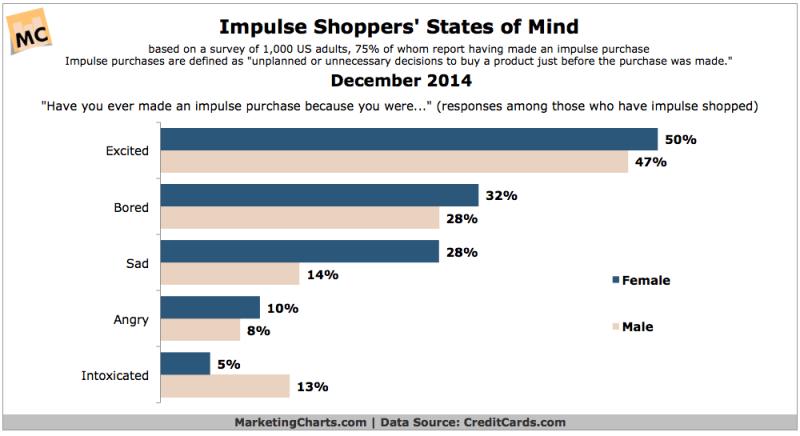 The Mind Of The Impulse Shopper, December 2014 [CHART]