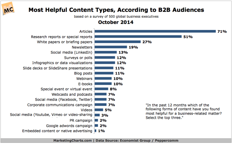 Most Helpful Content For B2B Executives, October 2014 [CHART]