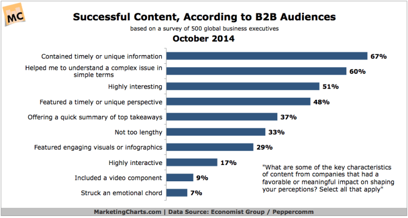 Top Characteristics Of Successful B2B Content, October 2014 [CHART]
