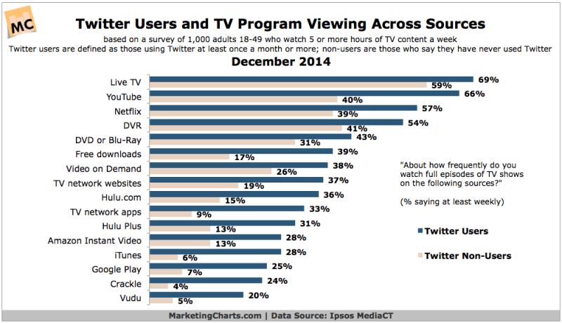 Twitter Users & TV Viewership By Source, December 2014 [CHART]