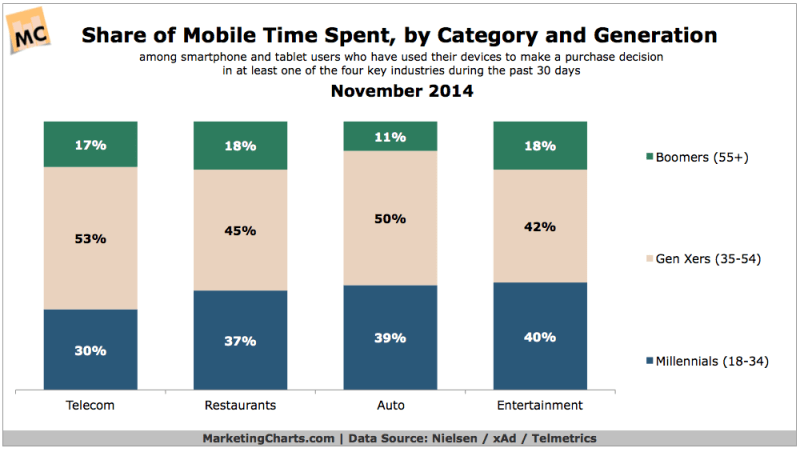 Share Of Time Spent On Mobile By Category & Generation, November 2014 [CHART]