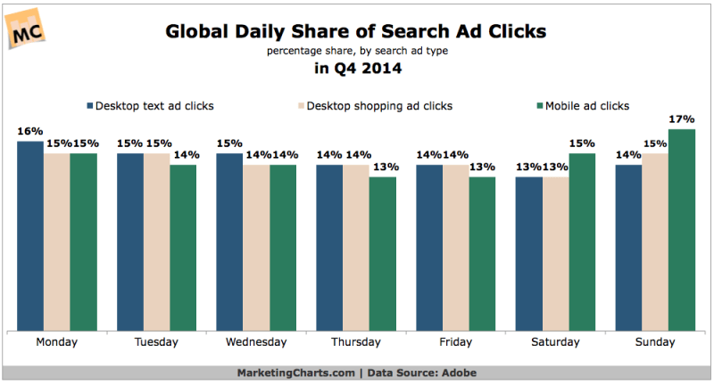 Global Daily Share Of Search Ad Clicks, Q4 2014 [CHART]