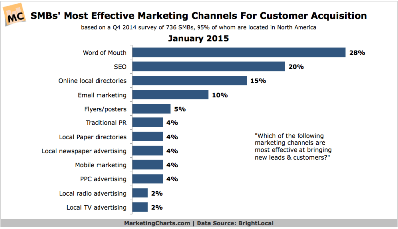 Best SMB Customer Acquisition Channels, January 2015 [CHART]
