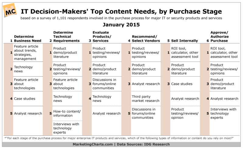 Top Content Needs For IT Decision-Makers By Purchase Stage, January 2015 [TABLE]