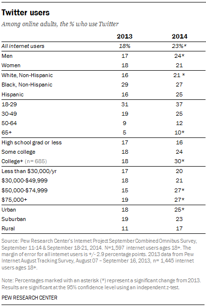 Twitter Demographics, 2013 & 2014 [TABLE]