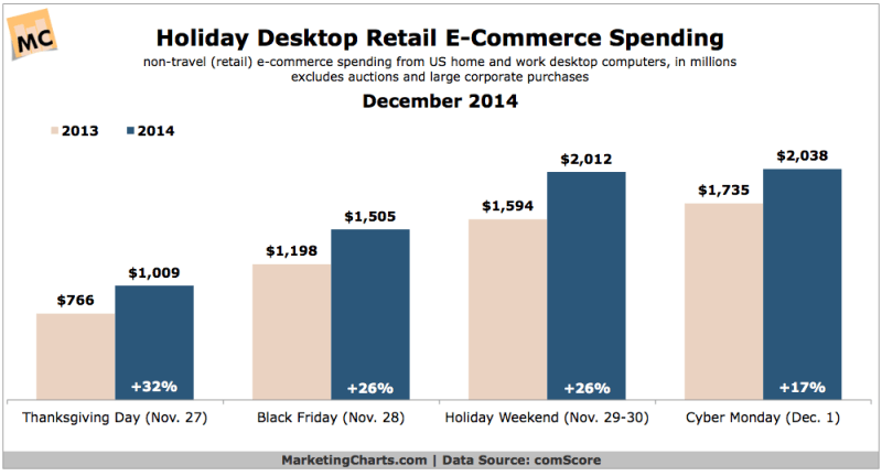 Holiday Desktop eCommerce Spending, December 2014 [CHART]