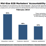 Measures By Which B2B Marketers Are Judged, February 2015 [CHART]
