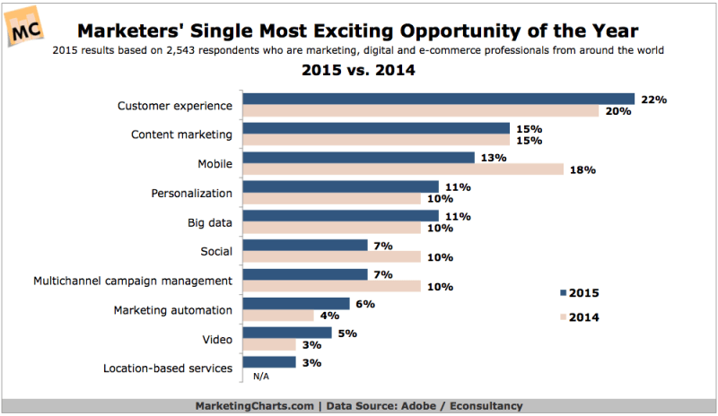 Marketers' Most Exciting Opportunities, 2014 vs 2015 [CHART]