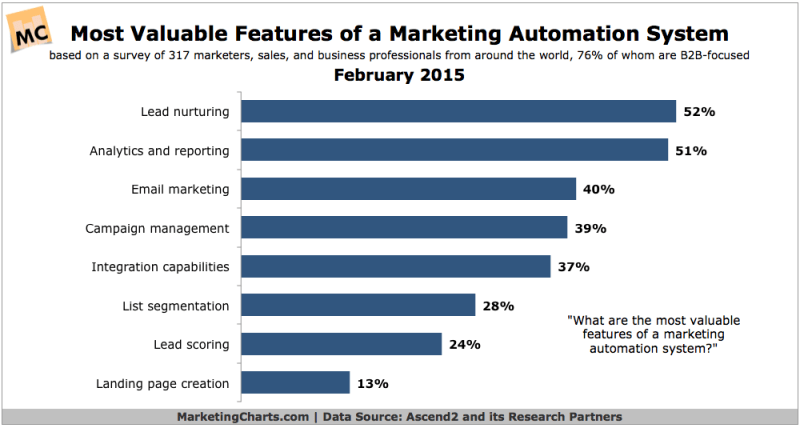 Most Valuable Marketing Automation Features, February 2015 [CHART]