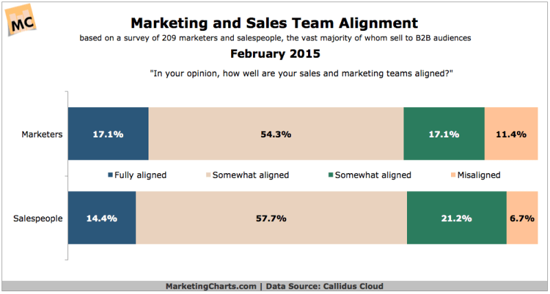 Marketing & Sales Team Alignment, February 2015 [CHART]