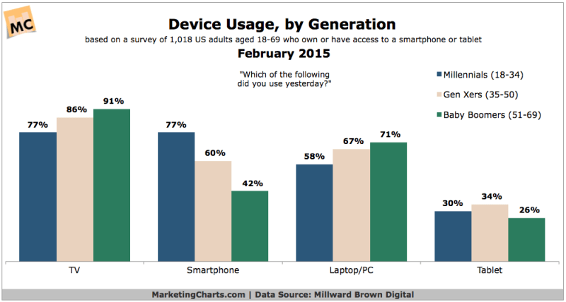 Device Use By Generation, February 2015 [CHART]