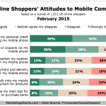 Consumer Attitudes Toward mCommerce, February 2015 [CHART]