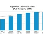Chart - Automotive Super Bowl Ad Conversion Rates For The 8 Weeks Following The Game