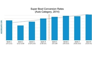 Automotive Super Bowl Ad Conversion Rates For The 8 Weeks Following The Game [CHART]