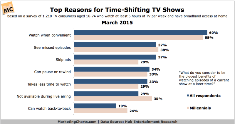 Top 7 Reasons For Time-Shifting TV, March 2015 [CHART]