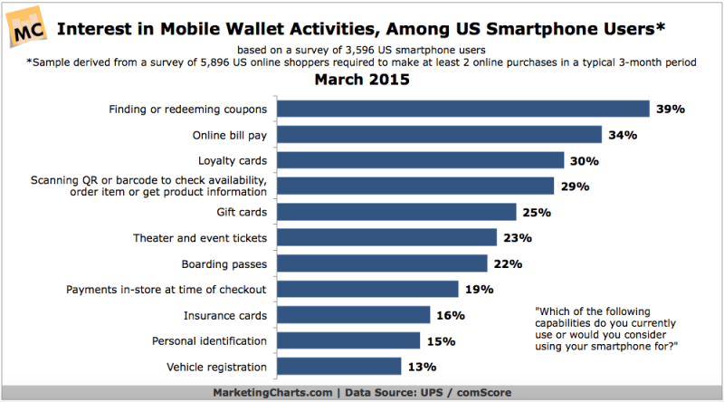 Interest In Activities You Can Do Using Mobile Wallets, March 2015 [CHART]