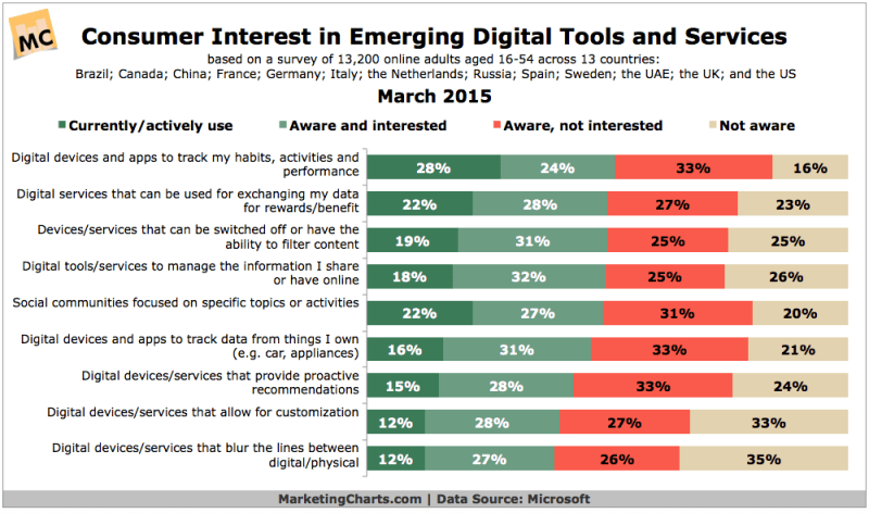 Consumer Interest In New Online Tools & Services, March 2015 [CHART]