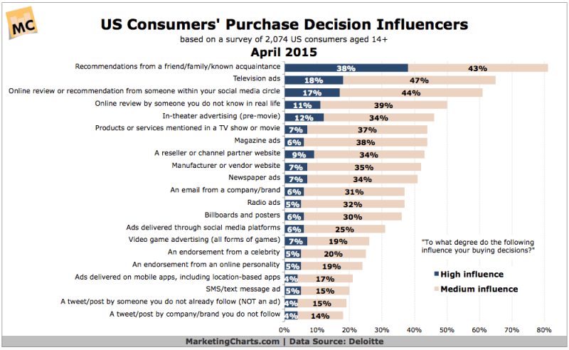 Top Influences Over US Consumers' Purchase Decisions, April 2015 [CHART]