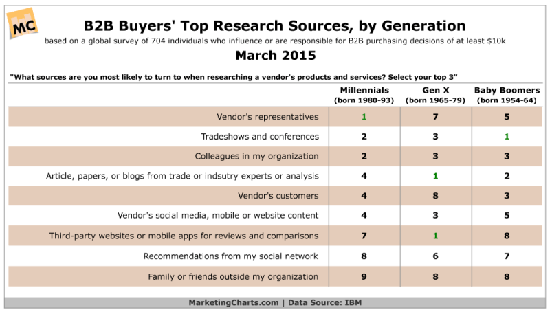 B2B Buyers Top Sources For Research By Generation, March 2015 [TABLE]