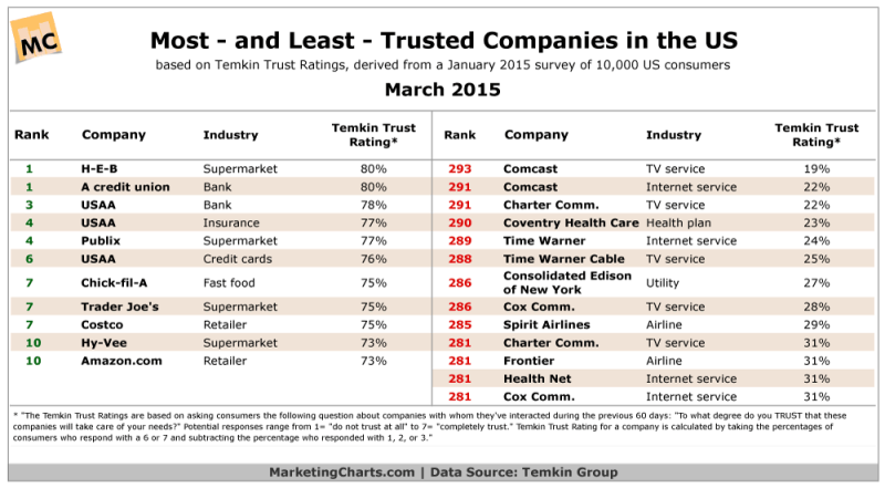 Most & Least Trusted American Companies, March 2015 [TABLE]