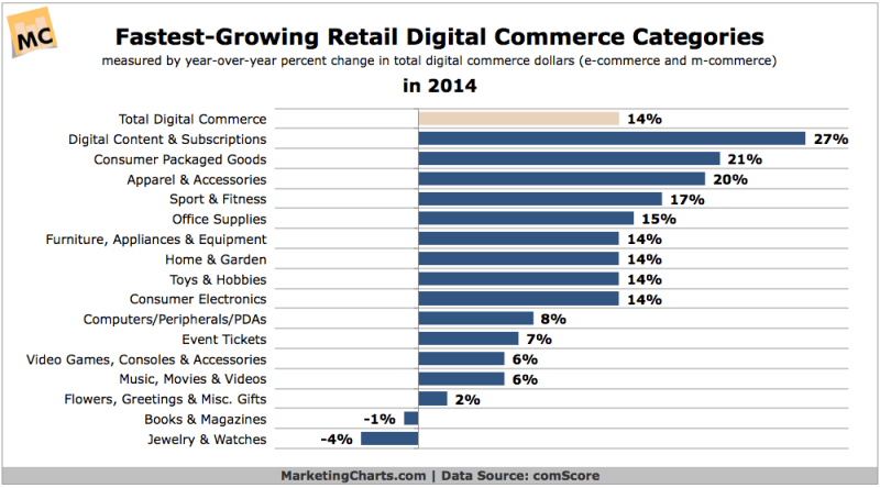 Fastest-Growing Retail eCommerce Categories, 2014 [CHART]