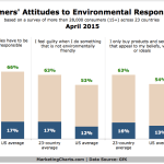Consumer Attitudes Toward Environmental Responsibility, April 2015 [CHART]