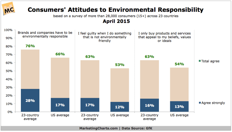 Consumer Attitudes Toward Environmental Responsibility, April 2015 [CHART]
